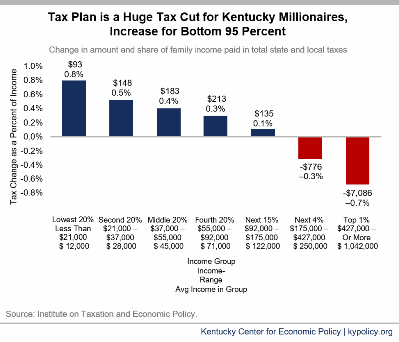 New Analysis Shows Kentucky's Tax Plan is a Millionaire Tax Cut
