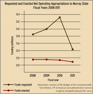 There are no plans - MSU faculty skeptical of salary increase