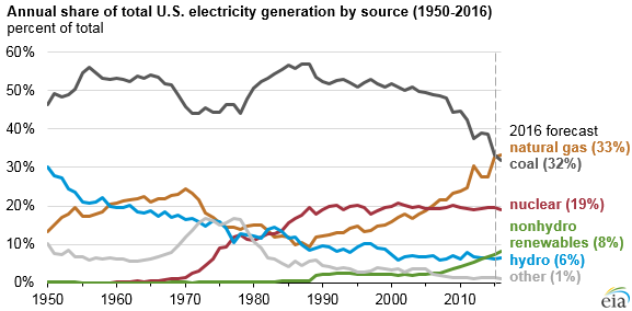 Can coal be revived with the stroke of a pen?