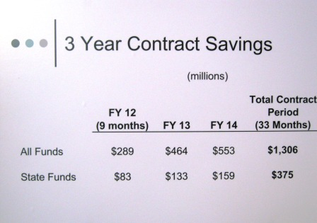 Medicaid contract savings over three years. 1.3 billion and 375 million in general funds